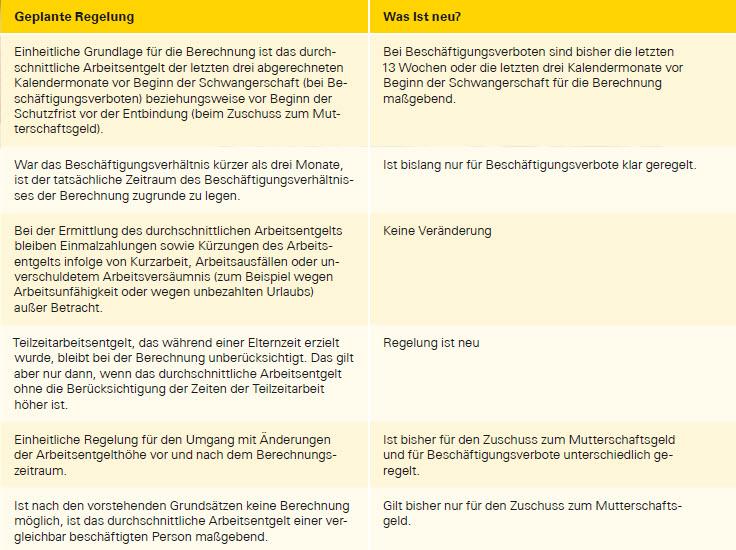 Höhe Mutterschaftsgeld Berechnen : neue berechnung des mutterschutzlohns geplant ~ Themetempest.com Abrechnung